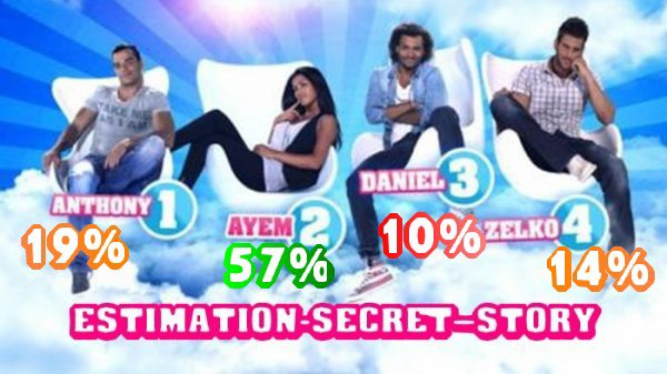 CINQUIME ESTIMATION DE VOTES ANTHONY AYEM DANIEL ZELKO 